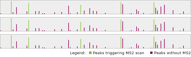 Replicate MS1 traces showing the same peaks triggering MS2 collection in each run