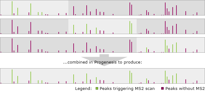 Replicate MS1 traces showing different peaks triggering MS2 collection in each run