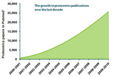 proteomics-publications-rise-in-last-ten-years