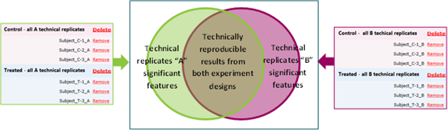 Summary of analysing technical & biological replicates in the same experiment